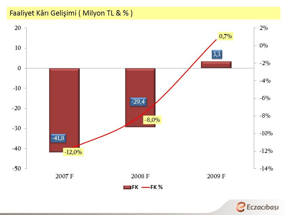 Faaliyet Kârı Gelişimi ( Milyon TL & % )