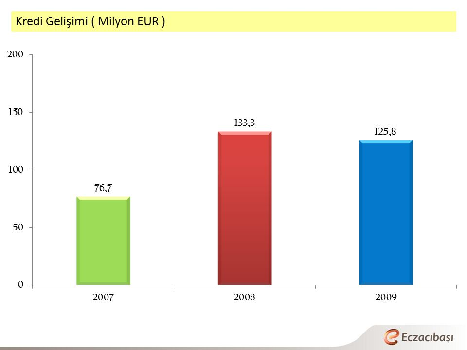 Kredi Gelişimi ( Milyon EUR )