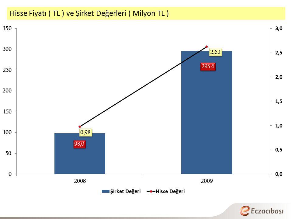 Hisse Fiyatı ( TL ) ve Şirket Değerleri ( Milyon TL )