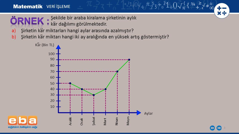 3 Şekilde bir araba kiralama şirketinin aylık kar dağılımı görülmektedir. VERİ İŞLEME a)Şirketin kar miktarları hangi aylar arasında azalmıştır? b)Şir
