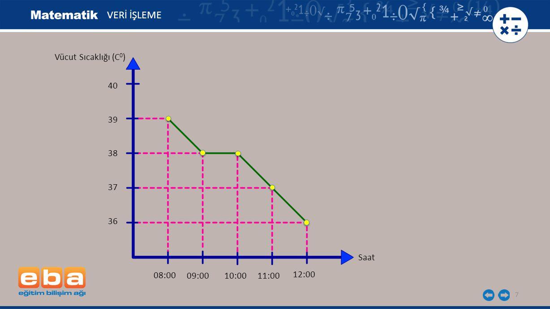 7 Vücut Sıcaklığı (C 0 ) VERİ İŞLEME Saat 36 37 38 39 40 08:00 09:00 10:00 11:00 12:00