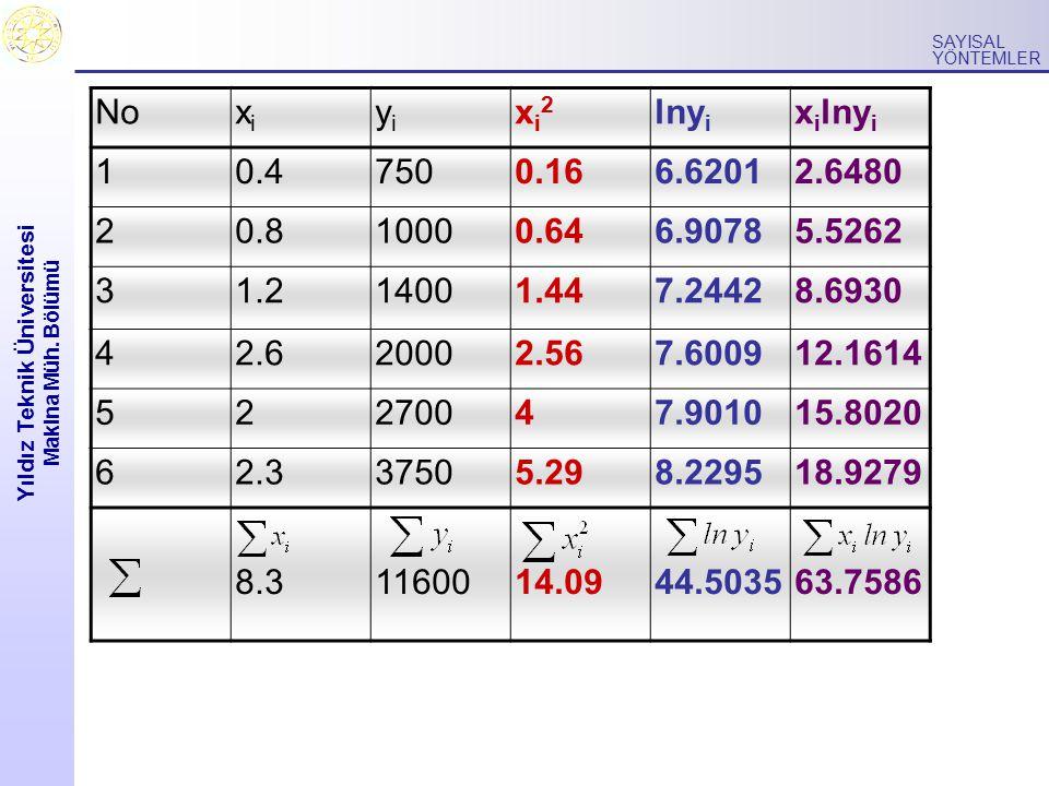 Yıldız Teknik Üniversitesi Makina Müh. Bölümü SAYISAL YÖNTEMLER Noxixi yiyi xi2xi2 lny i x i lny i 10.47500.166.62012.6480 20.810000.646.90785.5262 31