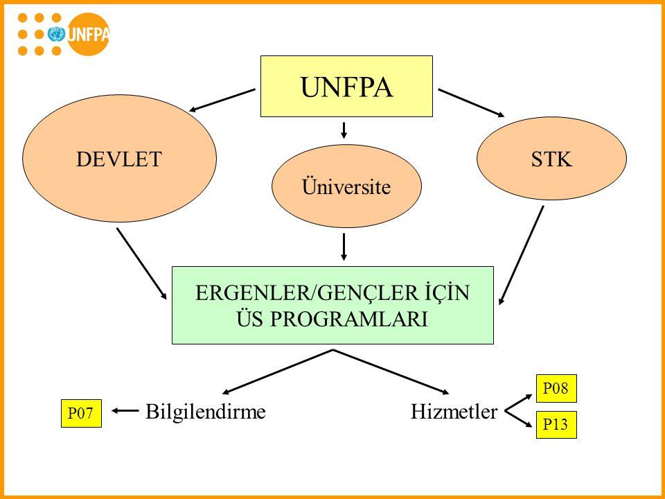UNFPA DEVLET STK ERGENLER/GENÇLER İÇİN ÜS PROGRAMLARI BilgilendirmeHizmetler P13 Üniversite P08 P07