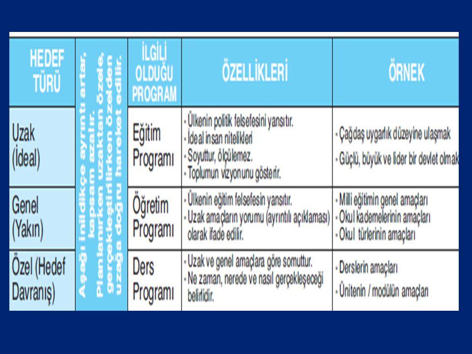 1. Dikey Hedefler ; a. Uzak Hedefler: Ülkenin politik felsefesini yansıtır. Örnek: Türkiye'nin Avrupa birliğine girmesi çalışmaları, ülkenin çağdaş uy