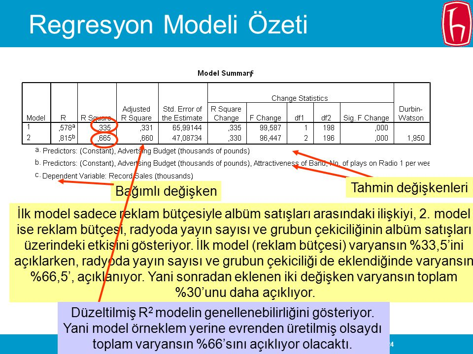 SLIDE 24 Regresyon Modeli Özeti İlk model sadece reklam bütçesiyle albüm satışları arasındaki ilişkiyi, 2. model ise reklam bütçesi, radyoda yayın say