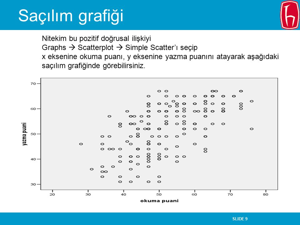 SLIDE 9 Saçılım grafiği Nitekim bu pozitif doğrusal ilişkiyi Graphs  Scatterplot  Simple Scatter'ı seçip x eksenine okuma puanı, y eksenine yazma pu
