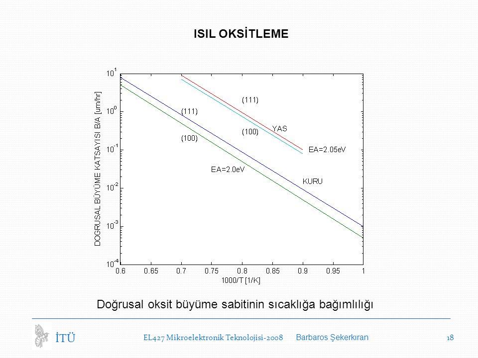 EL427 Mikroelektronik Teknolojisi-2008 Barbaros Şekerkıran 18 İTÜ ISIL OKSİTLEME Doğrusal oksit büyüme sabitinin sıcaklığa bağımlılığı