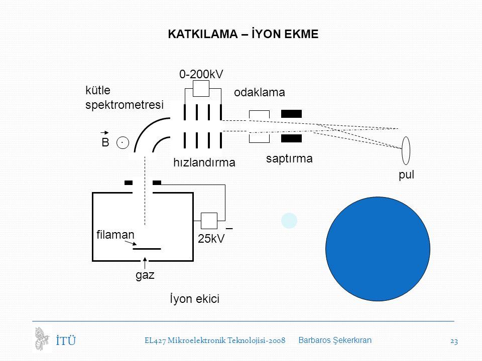 EL427 Mikroelektronik Teknolojisi-2008 Barbaros Şekerkıran 23 İTÜ KATKILAMA – İYON EKME gaz 25kV _ 0-200kV kütle spektrometresi.