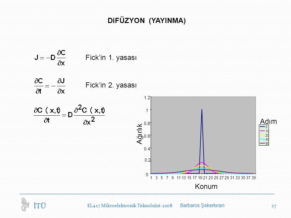 EL427 Mikroelektronik Teknolojisi-2008 Barbaros Şekerkıran 27 İTÜ DiFÜZYON (YAYINMA) Fick'in 1. yasası Fick'in 2. yasası 0 0.2 0.4 0.6 0.8 1 1.2 13579