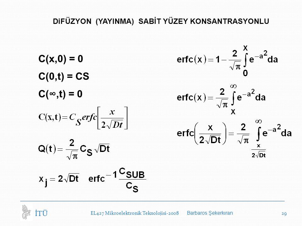 EL427 Mikroelektronik Teknolojisi-2008 Barbaros Şekerkıran 29 İTÜ DiFÜZYON (YAYINMA) SABİT YÜZEY KONSANTRASYONLU C(x,0) = 0 C(0,t) = CS C(∞,t) = 0