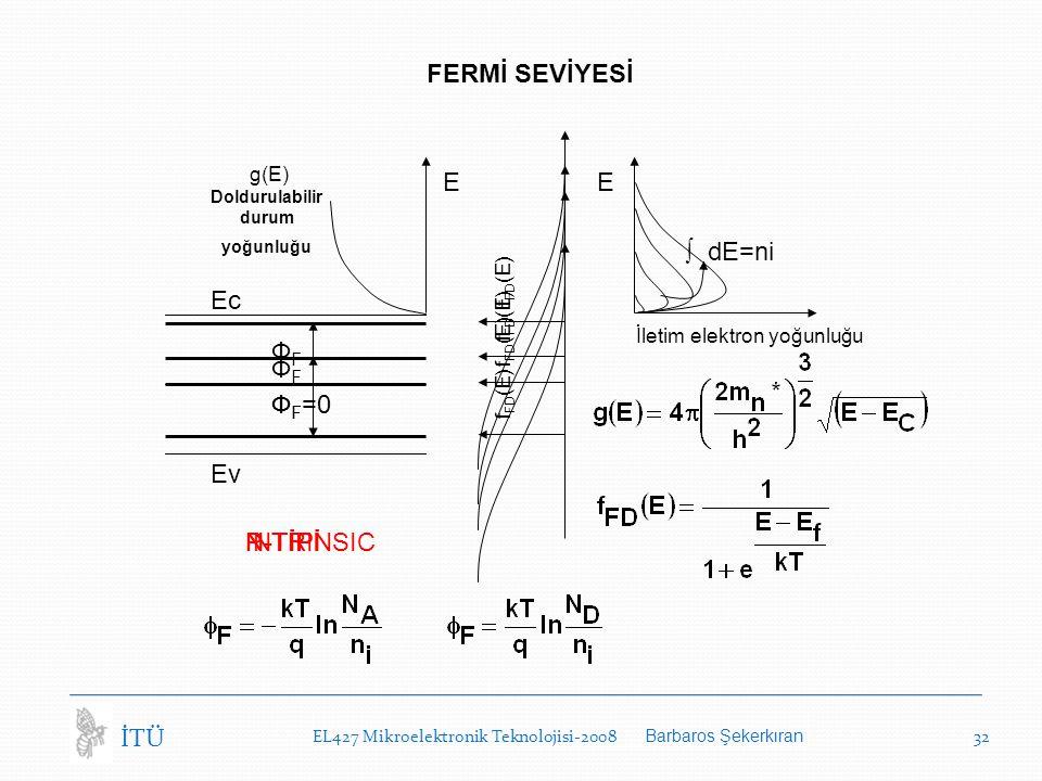 EL427 Mikroelektronik Teknolojisi-2008 Barbaros Şekerkıran 32 İTÜ FERMİ SEVİYESİ Ec Ev P-TİPİ g(E) Doldurulabilir durum yoğunluğu E E İletim elektron yoğunluğu ФFФF f FD (E) INTRINSIC Ф F =0 f FD (E) ∫ dE=ni N-TİPİ ФFФF f FD (E) N-TİPİ ФFФF f FD (E)
