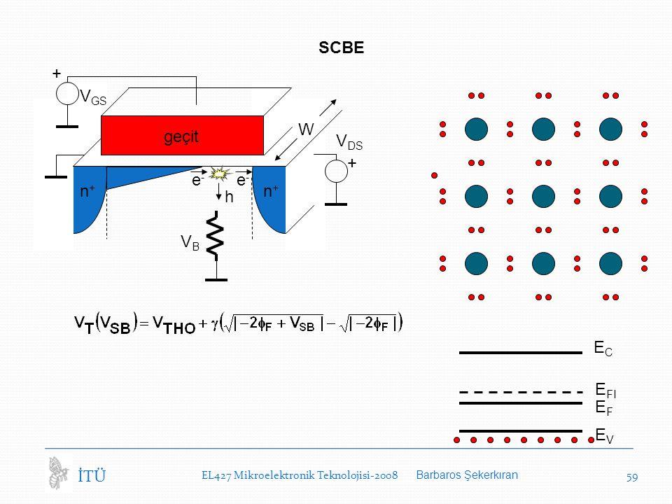 EL427 Mikroelektronik Teknolojisi-2008 Barbaros Şekerkıran 59 İTÜ SCBE W geçit n+n+ n+n+ + V GS + VBVB e-e- h e-e- V DS ECEC EVEV EFEF E FI