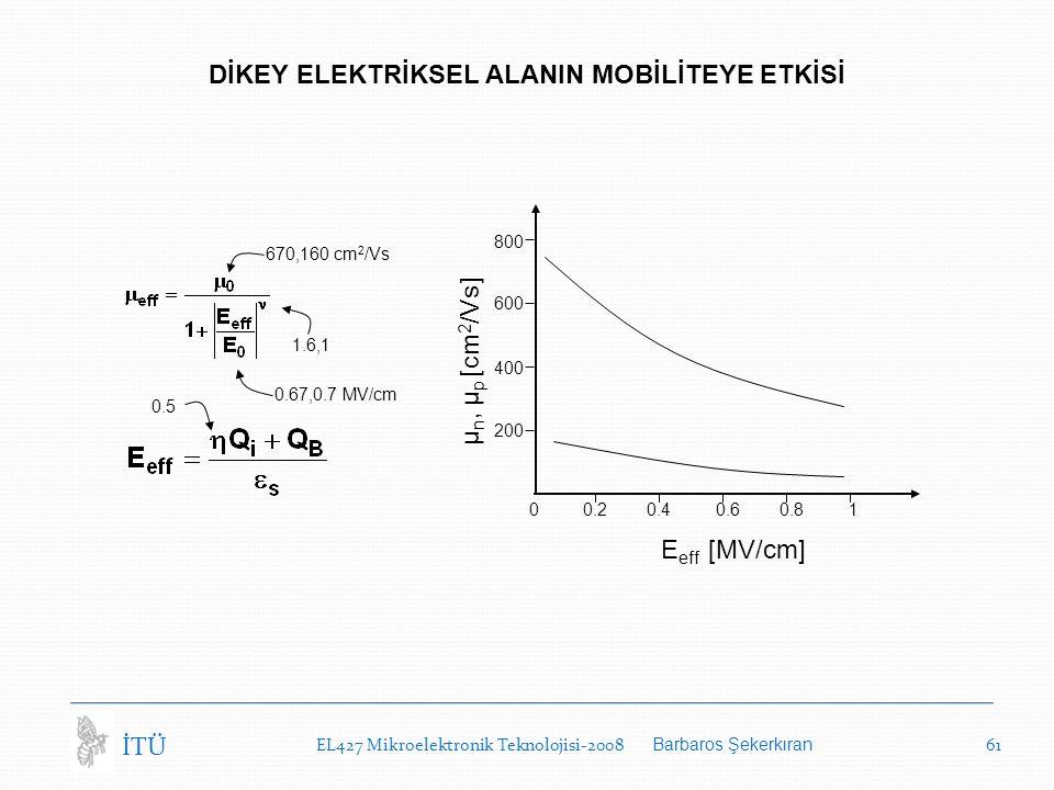 EL427 Mikroelektronik Teknolojisi-2008 Barbaros Şekerkıran 61 İTÜ DİKEY ELEKTRİKSEL ALANIN MOBİLİTEYE ETKİSİ 1.6,1 0.5 670,160 cm 2 /Vs 0.67,0.7 MV/cm E eff [MV/cm] μ n, μ p [cm 2 /Vs] 0 0.2 0.4 0.6 0.8 1 600 200 800 400