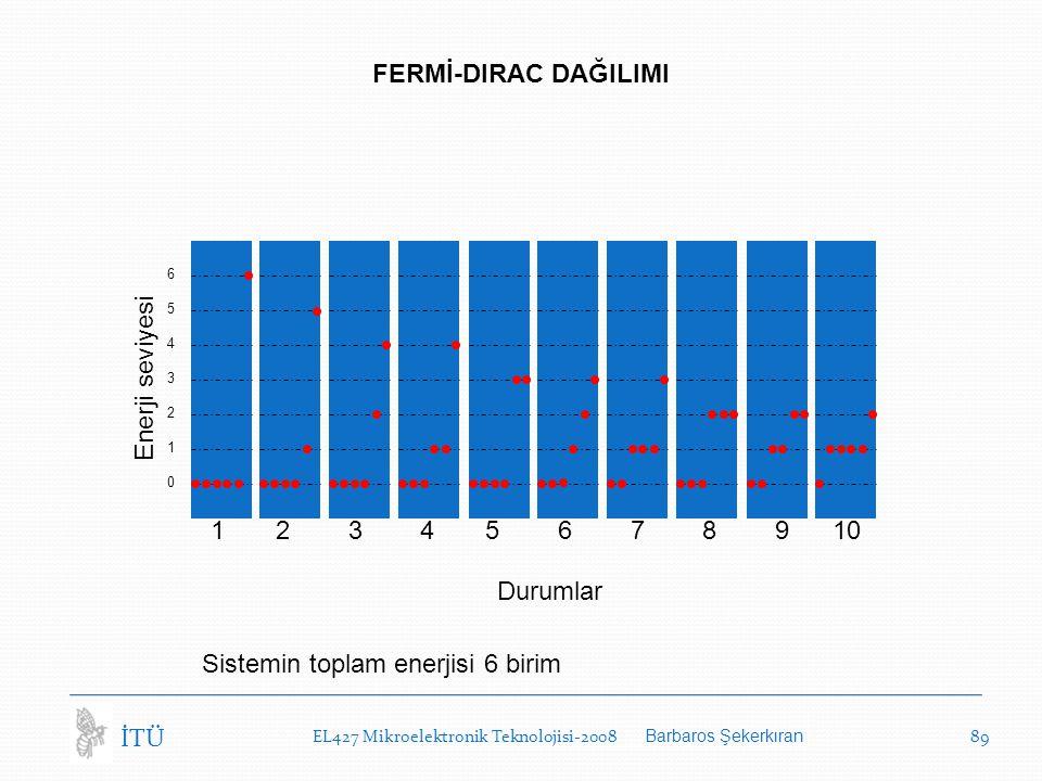65432106543210 Enerji seviyesi Durumlar 1 2 3 4 5 6 7 8 9 10 Sistemin toplam enerjisi 6 birim FERMİ-DIRAC DAĞILIMI EL427 Mikroelektronik Teknolojisi-2008 Barbaros Şekerkıran 89 İTÜ