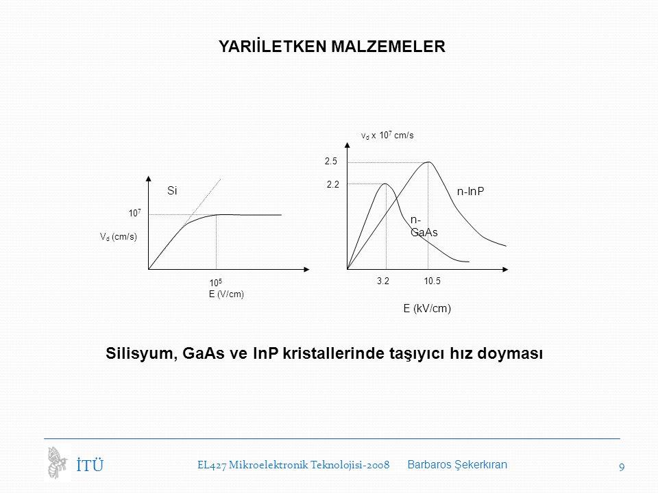 EL427 Mikroelektronik Teknolojisi-2008 Barbaros Şekerkıran 9 İTÜ YARIİLETKEN MALZEMELER Silisyum, GaAs ve InP kristallerinde taşıyıcı hız doyması v d x 10 7 cm/s 2.5 2.2 3.210.5 n-InP n- GaAs E (kV/cm) 10 7 V d (cm/s) 10 5 E (V/cm) Si