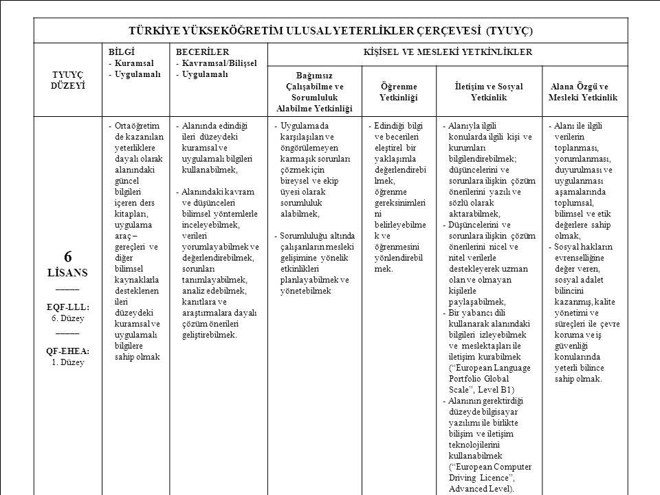 3 TÜRKİYE YÜKSEKÖĞRETİM ULUSAL YETERLİKLER ÇERÇEVESİ (TYUYÇ) TYUYÇ DÜZEYİ BİLGİ -Kuramsal -Uygulamalı BECERİLER -Kavramsal/Bilişsel -Uygulamalı KİŞİSE