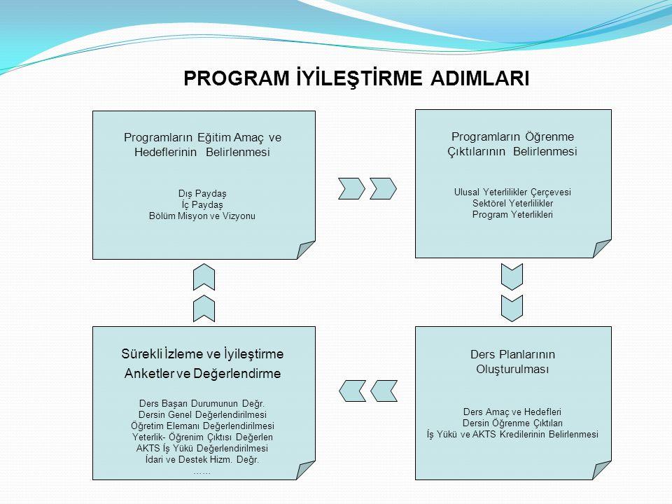 PROGRAM YETERLİKLERİNİN/ÇIKTILARININ OLUŞTURULMASI Öncelikle, programın bulunduğu düzeye uygun yeterliklerin incelenmesi.