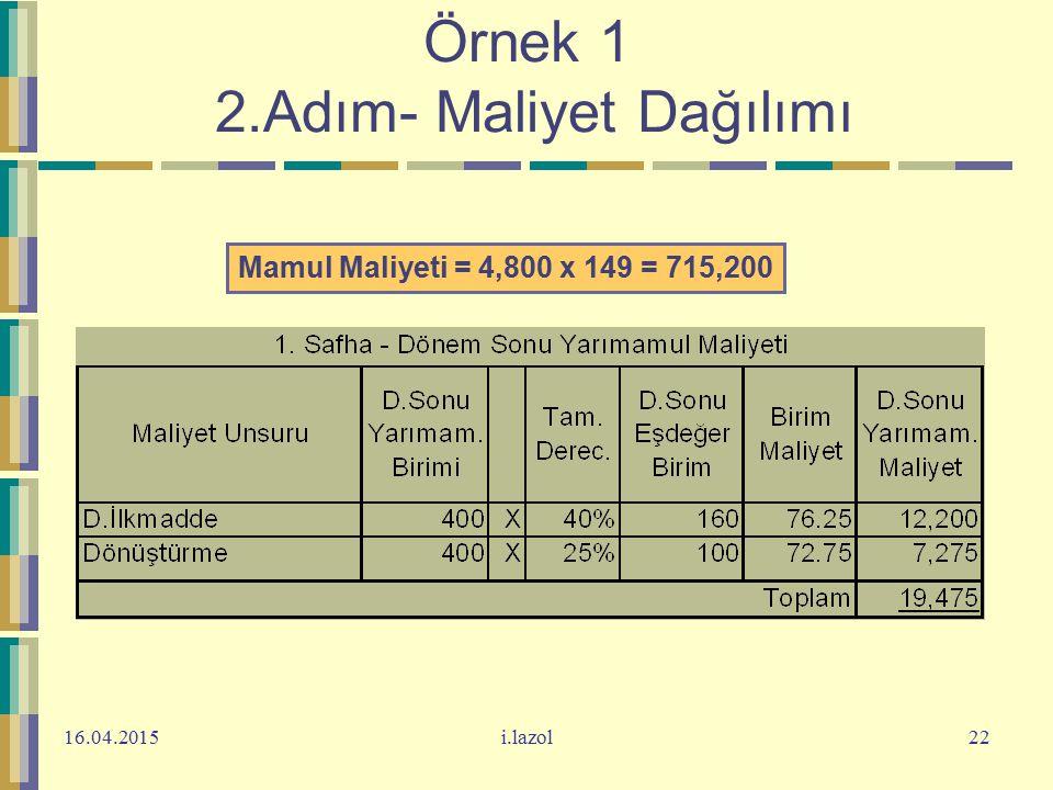 16.04.2015i.lazol22 Örnek 1 2.Adım- Maliyet Dağılımı Mamul Maliyeti = 4,800 x 149 = 715,200