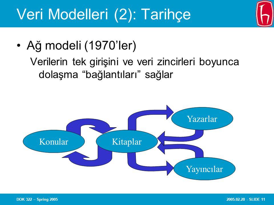 2005.02.28 - SLIDE 11DOK 322 – Spring 2005 Veri Modelleri (2): Tarihçe Ağ modeli (1970'ler) Verilerin tek girişini ve veri zincirleri boyunca dolaşma bağlantıları sağlar KonularKitaplar Yazarlar Yayıncılar