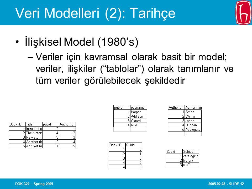 2005.02.28 - SLIDE 12DOK 322 – Spring 2005 Veri Modelleri (2): Tarihçe İlişkisel Model (1980's) –Veriler için kavramsal olarak basit bir model; veriler, ilişkiler ( tablolar ) olarak tanımlanır ve tüm veriler görülebilecek şekildedir