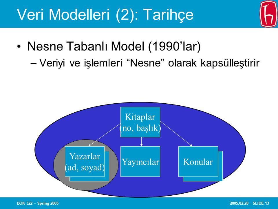 2005.02.28 - SLIDE 13DOK 322 – Spring 2005 Veri Modelleri (2): Tarihçe Nesne Tabanlı Model (1990'lar) –Veriyi ve işlemleri Nesne olarak kapsülleştirir Kitaplar (no, başlık) YayıncılarKonular Yazarlar (ad, soyad)