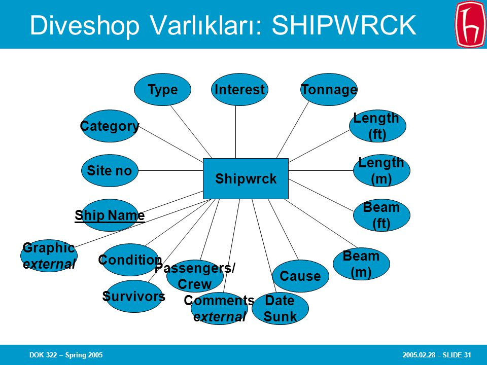 2005.02.28 - SLIDE 31DOK 322 – Spring 2005 Diveshop Varlıkları: SHIPWRCK Site no Ship Name Category InterestTypeTonnage Length (ft) Beam (m) Beam (ft) Length (m) Shipwrck Cause Comments external Date Sunk Passengers/ Crew Graphic external Survivors Condition