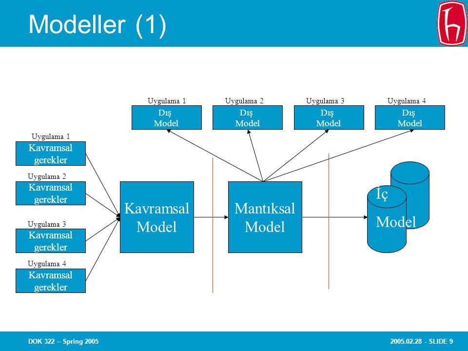 2005.02.28 - SLIDE 9DOK 322 – Spring 2005 Modeller (1) Kavramsal Model Mantıksal Model Dış Model Kavramsal gerekler Kavramsal gerekler Kavramsal gerekler Kavramsal gerekler Uygulama 1 Uygulama 2Uygulama 3Uygulama 4 Uygulama 2 Uygulama 3 Uygulama 4 Dış Model Dış Model Dış Model İç Model