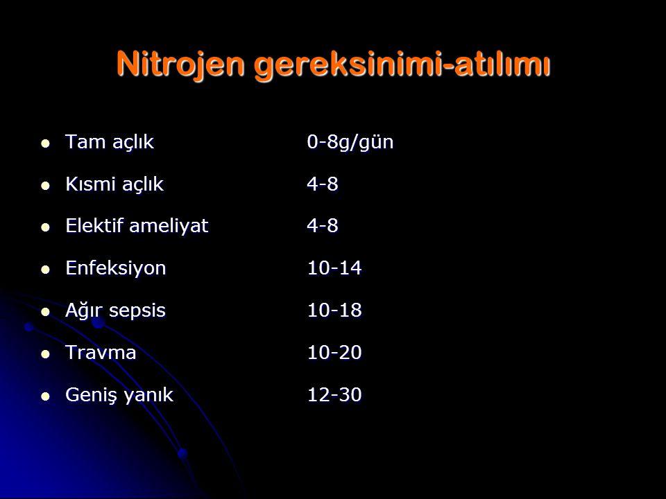 Nitrojen gereksinimi-atılımı Tam açlık0-8g/gün Tam açlık0-8g/gün Kısmi açlık4-8 Kısmi açlık4-8 Elektif ameliyat4-8 Elektif ameliyat4-8 Enfeksiyon10-14