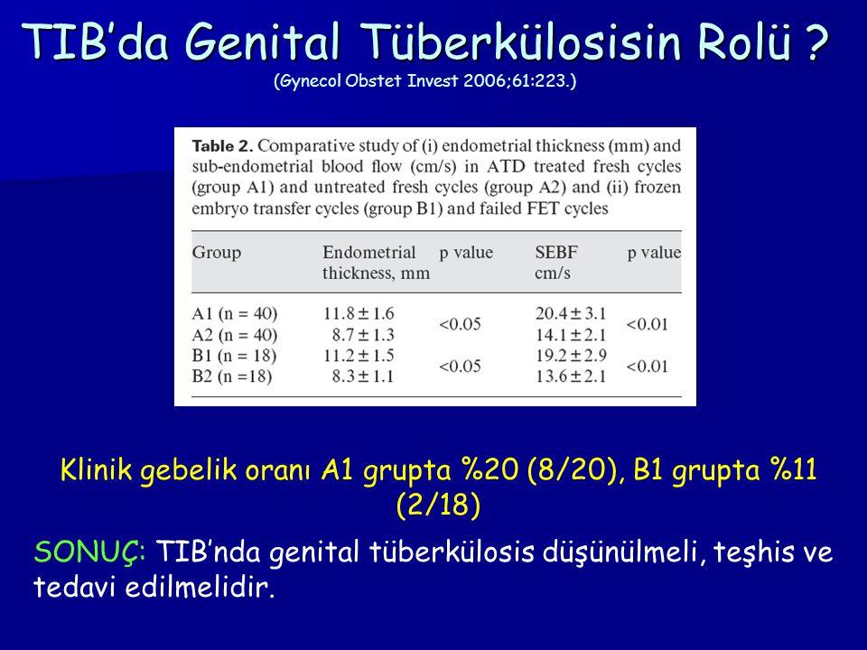 TIB'da Genital Tüberkülosisin Rolü ? ( TIB'da Genital Tüberkülosisin Rolü ? (Gynecol Obstet Invest 2006;61:223.) Klinik gebelik oranı A1 grupta %20 (8