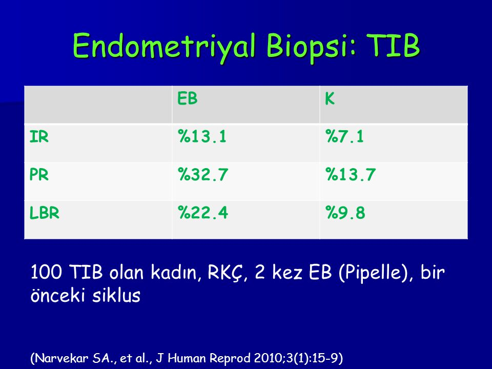 Endometriyal Biopsi: TIB EBK IR%13.1%7.1 PR%32.7%13.7 LBR%22.4%9.8 100 TIB olan kadın, RKÇ, 2 kez EB (Pipelle), bir önceki siklus (Narvekar SA., et al., J Human Reprod 2010;3(1):15-9)