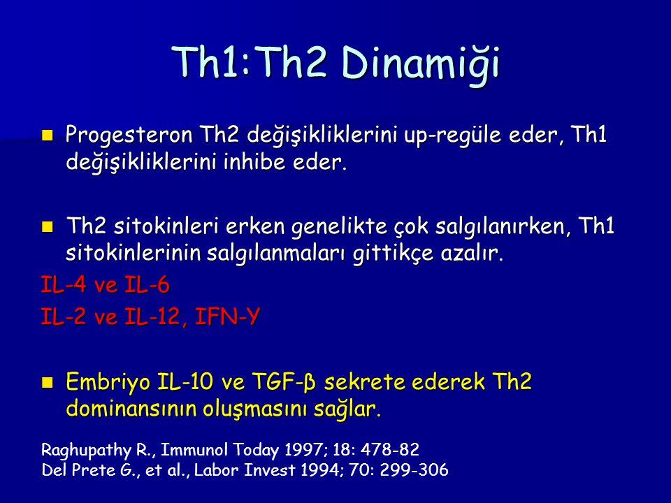 Th1:Th2 Dinamiği Progesteron Th2 değişikliklerini up-regüle eder, Th1 değişikliklerini inhibe eder. Progesteron Th2 değişikliklerini up-regüle eder, T