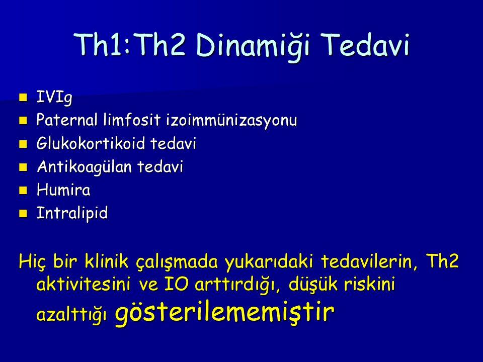 Th1:Th2 Dinamiği Tedavi IVIg IVIg Paternal limfosit izoimmünizasyonu Paternal limfosit izoimmünizasyonu Glukokortikoid tedavi Glukokortikoid tedavi Antikoagülan tedavi Antikoagülan tedavi Humira Humira Intralipid Intralipid Hiç bir klinik çalışmada yukarıdaki tedavilerin, Th2 aktivitesini ve IO arttırdığı, düşük riskini azalttığı gösterilememiştir