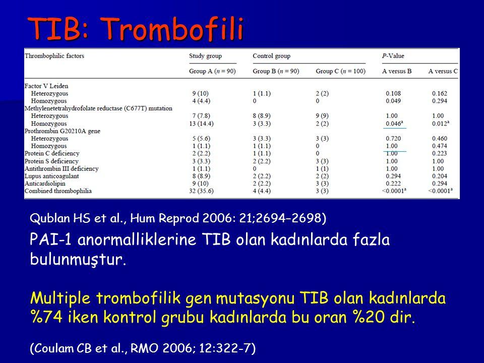 TIB: Trombofili Qublan HS et al., Hum Reprod 2006: 21;2694–2698) PAI-1 anormalliklerine TIB olan kadınlarda fazla bulunmuştur. Multiple trombofilik ge