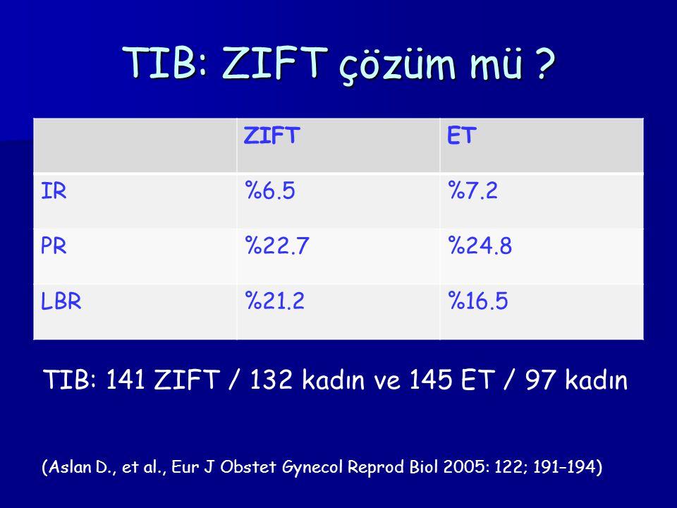 TIB: ZIFT çözüm mü ? ZIFTET IR%6.5%7.2 PR%22.7%24.8 LBR%21.2%16.5 TIB: 141 ZIFT / 132 kadın ve 145 ET / 97 kadın (Aslan D., et al., Eur J Obstet Gynec