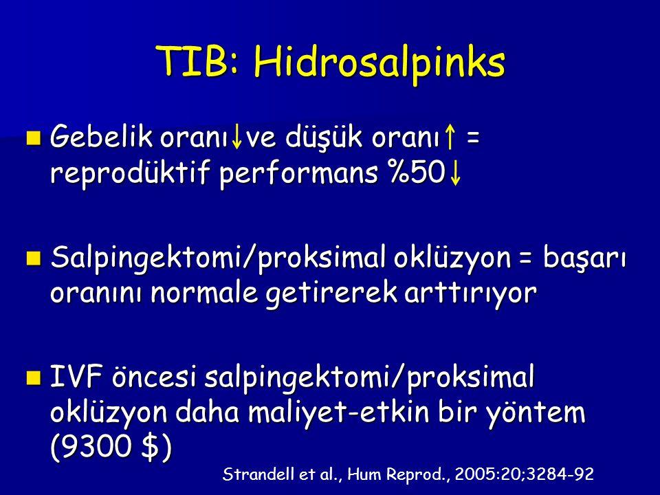 TIB: Hidrosalpinks Gebelik oranı ve düşük oranı = reprodüktif performans %50 Gebelik oranı ve düşük oranı = reprodüktif performans %50 Salpingektomi/proksimal oklüzyon = başarı oranını normale getirerek arttırıyor Salpingektomi/proksimal oklüzyon = başarı oranını normale getirerek arttırıyor IVF öncesi salpingektomi/proksimal oklüzyon daha maliyet-etkin bir yöntem (9300 $) IVF öncesi salpingektomi/proksimal oklüzyon daha maliyet-etkin bir yöntem (9300 $) Strandell et al., Hum Reprod., 2005:20;3284-92