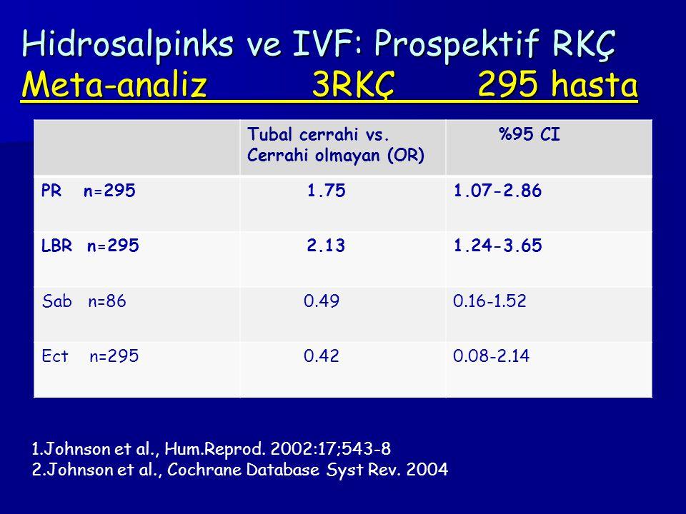 Hidrosalpinks ve IVF: Prospektif RKÇ Meta-analiz 3RKÇ 295 hasta Tubal cerrahi vs. Cerrahi olmayan (OR) %95 CI PR n=295 1.751.07-2.86 LBR n=295 2.131.2