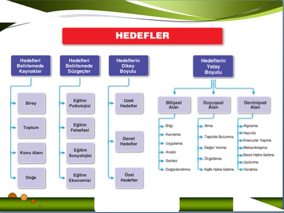 2.Hedefler öğrenci davranışına dönüştürülecek ve öğrenme özelliğini belirtecek nitelikte yazılmalıdır.