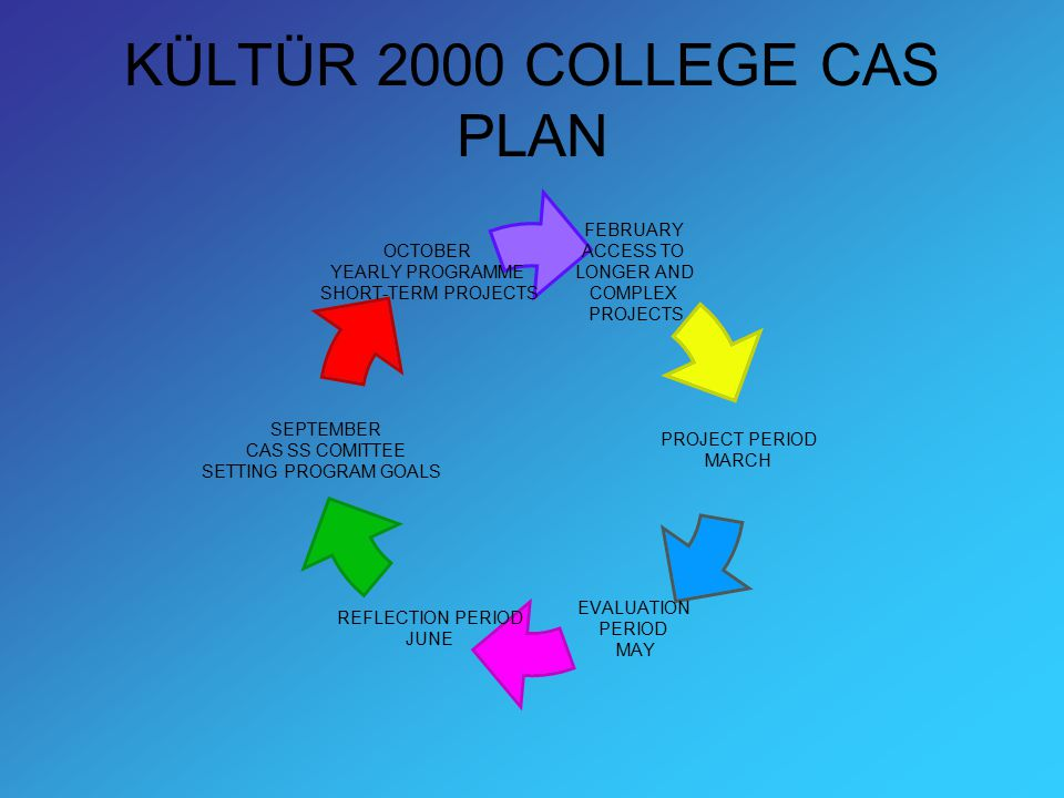 KÜLTÜR 2000 COLLEGE CAS PLAN FEBRUARY ACCESS TO LONGER AND COMPLEX PROJECTS PROJECT PERIOD MARCH EVALUATION PERIOD MAY REFLECTION PERIOD JUNE SEPTEMBE