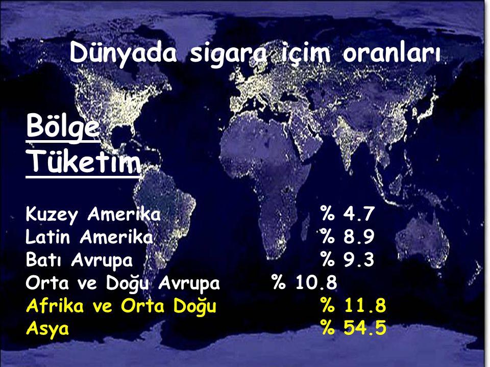 Türkiye' de sigara kullanımı Erkek: % 47.9 (Hergün+arasıra içen) Erkek: % 47.9 (Hergün+arasıra içen) Kadın: % 15.2 (Hergün+arasıra içen) Kadın: % 15.2 (Hergün+arasıra içen) Genel toplum%33.1 Genel toplum%33.1 13- 15 yaş grubu: %10-30 13- 15 yaş grubu: %10-30 17 milyon sigara içicisi 17 milyon sigara içicisi
