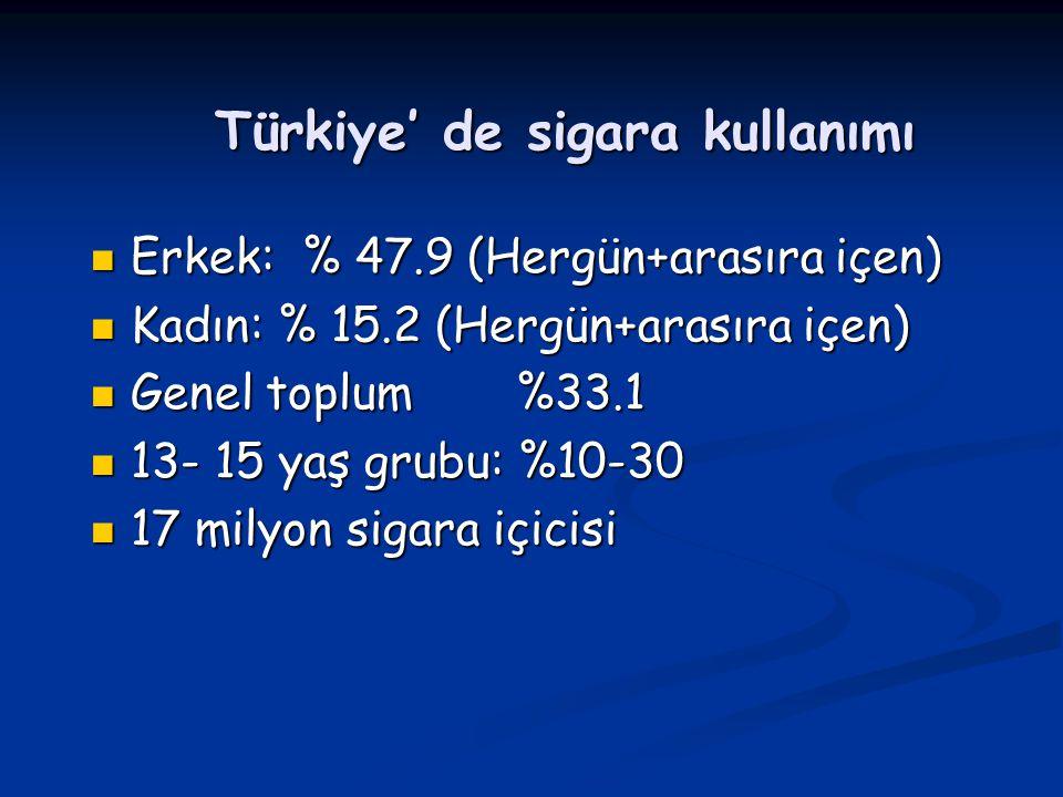 Türkiye' de sigara kullanımı Erkek: % 47.9 (Hergün+arasıra içen) Erkek: % 47.9 (Hergün+arasıra içen) Kadın: % 15.2 (Hergün+arasıra içen) Kadın: % 15.2