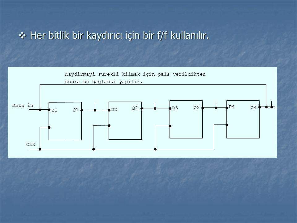  Her bitlik bir kaydırıcı için bir f/f kullanılır.