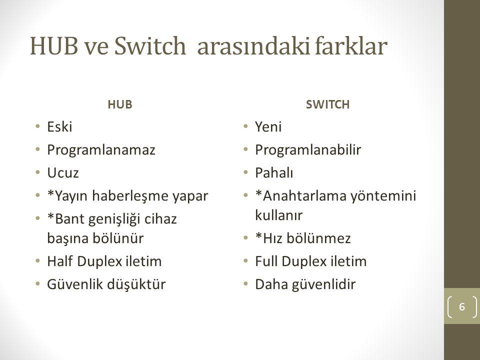 HUB ve Switch arasındaki farklar HUB Eski Programlanamaz Ucuz *Yayın haberleşme yapar *Bant genişliği cihaz başına bölünür Half Duplex iletim Güvenlik