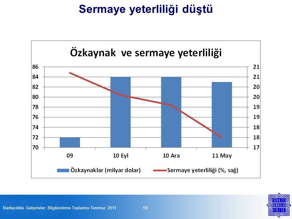 19 Bankacılıkta Gelişmeler; Bilgilendirme Toplantısı Temmuz 2011 Sermaye yeterliliği düştü