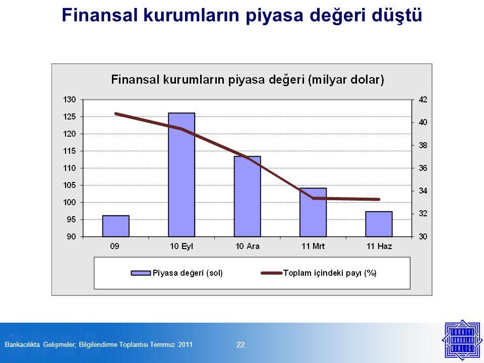 22 Bankacılıkta Gelişmeler; Bilgilendirme Toplantısı Temmuz 2011 Finansal kurumların piyasa değeri düştü