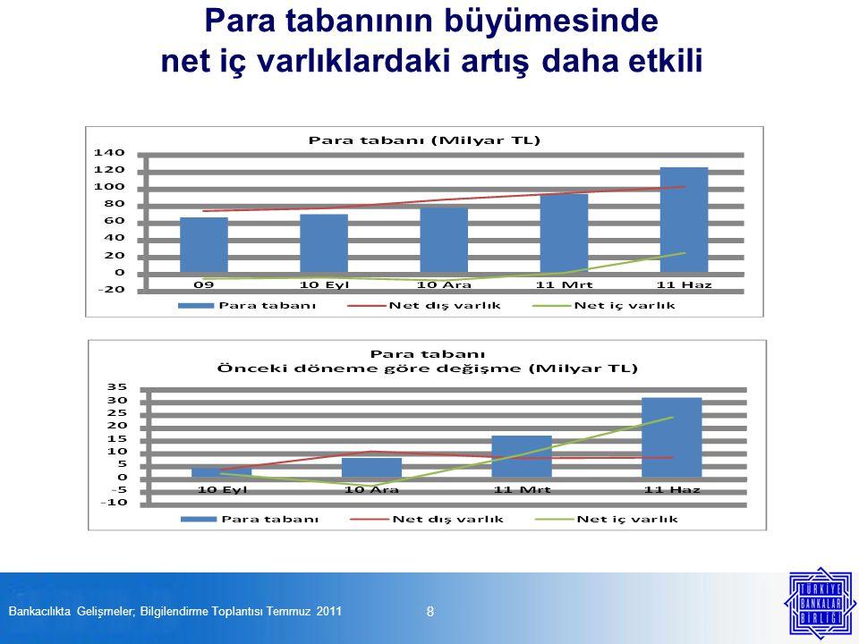8 Bankacılıkta Gelişmeler; Bilgilendirme Toplantısı Temmuz 2011 Para tabanının büyümesinde net iç varlıklardaki artış daha etkili