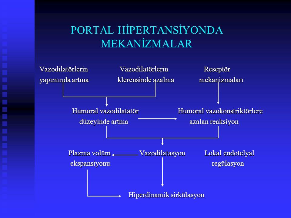 PORTAL HİPERTANSİYONDA MEKANİZMALAR Vazodilatörlerin Vazodilatörlerin Reseptör yapımında artma klerensinde azalma mekanizmaları Humoral vazodilatatör