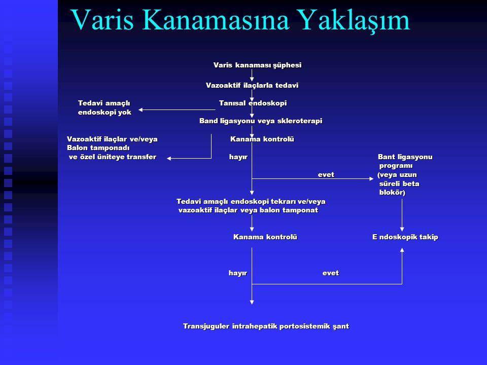 Varis Kanamasına Yaklaşım Varis kanaması şüphesi Varis kanaması şüphesi Vazoaktif ilaçlarla tedavi Vazoaktif ilaçlarla tedavi Tedavi amaçlı Tanısal en