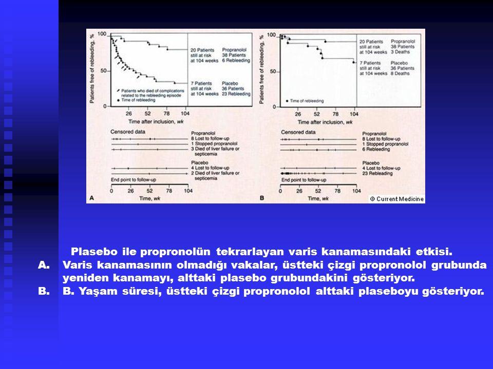 Plasebo ile propronolün tekrarlayan varis kanamasındaki etkisi. A.Varis kanamasının olmadığı vakalar, üstteki çizgi propronolol grubunda yeniden kanam