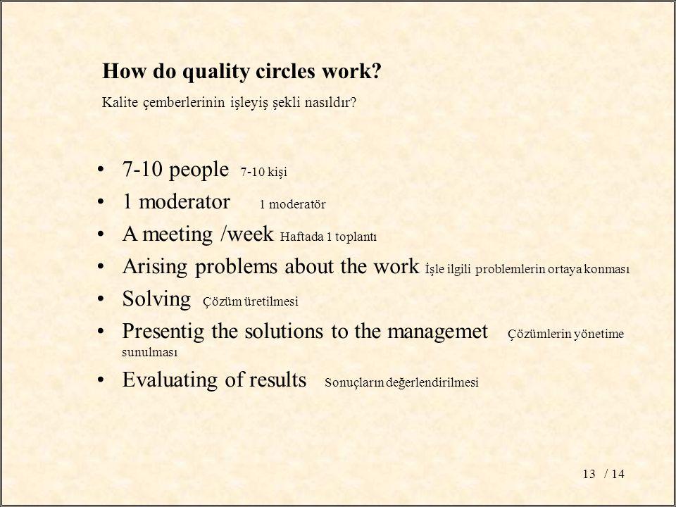 / 1413 How do quality circles work? Kalite çemberlerinin işleyiş şekli nasıldır? 7-10 people 7-10 kişi 1 moderator 1 moderatör A meeting /week Haftada