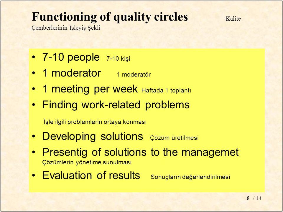 / 148 7-10 people 7-10 kişi 1 moderator 1 moderatör 1 meeting per week Haftada 1 toplantı Finding work-related problems İşle ilgili problemlerin ortaya konması Developing solutions Çözüm üretilmesi Presentig of solutions to the managemet Çözümlerin yönetime sunulması Evaluation of results Sonuçların değerlendirilmesi Functioning of quality circles Kalite Çemberlerinin İşleyiş Şekli